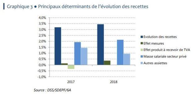 Sécurité sociale: 3 graphes qui montrent pourquoi il ne faut pas (trop) se réjouir de la fin du trou...