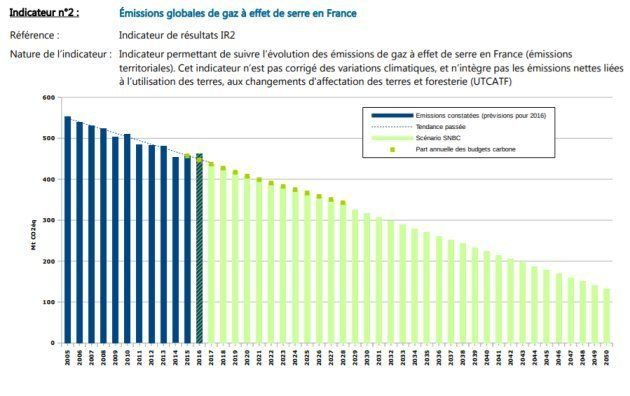 Les émissions de gaz à effet de serre ont augmenté en 2016, dépassant l'objectif présenté dans le cadre...