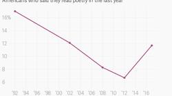 Les Américains se réconcilient avec la poésie grâce à