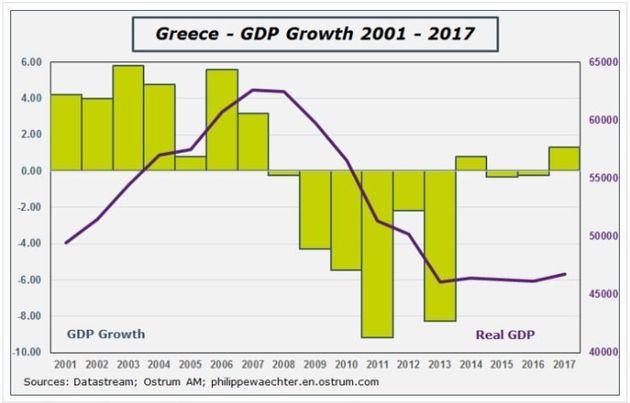L'UE annonce la fin officielle de la crise grecque, mais la Grèce (et l'euro) ne sont pas au bout de...