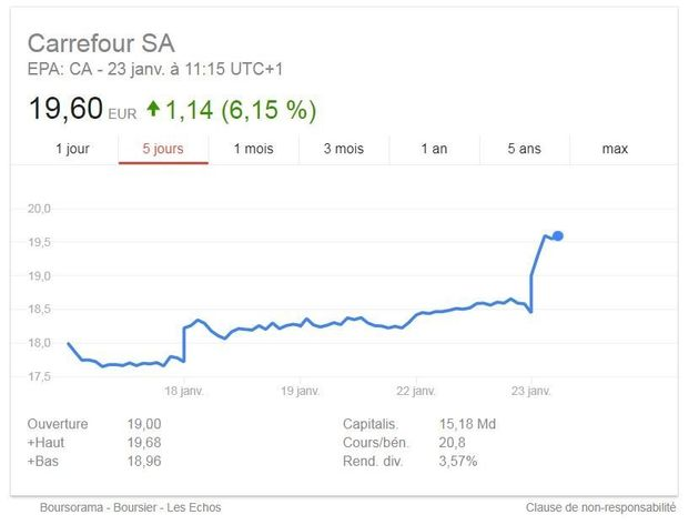 Carrefour annonce 2400 suppressions de postes via un plan de départs