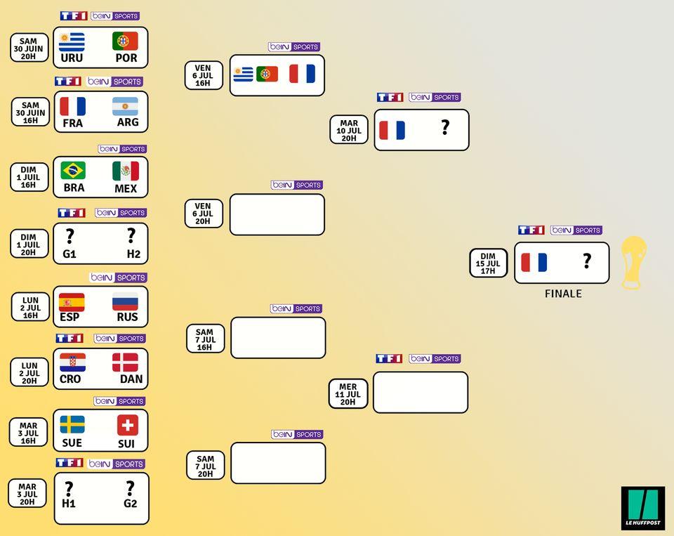Programme, dates et chaînes des huitièmes et des phases finales la Coupe du Monde