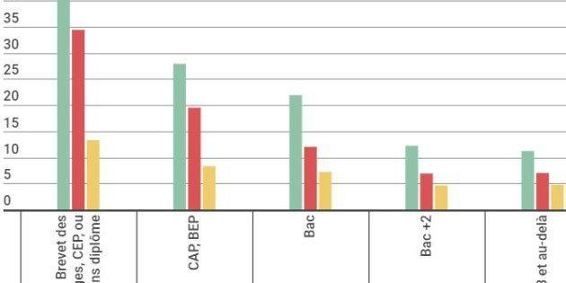 Résultat du bac: Face au chômage, le bac vaut toujours (beaucoup) mieux que