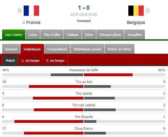 France-Belgique: mauvais perdants Courtois, Hazard et