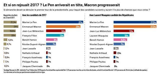 Marine Le Pen arriverait en tête de l'élection présidentielle si on votait
