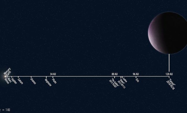 A titre de comparaison, Pluton ne se trouve qu'à 34 unités astronomiques, soit 34 fois la distance entre...