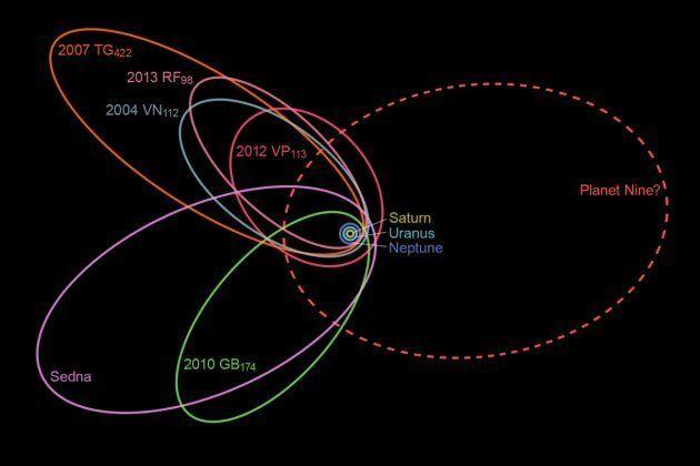 L'orbite de l'hypothétique planète 9 ne ressemble pas du tout aux trajectoires des autres