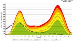 Il y a eu 74 fois moins de kilomètres de bouchons en Île-de-France ce mercredi soir qu'hier à la même