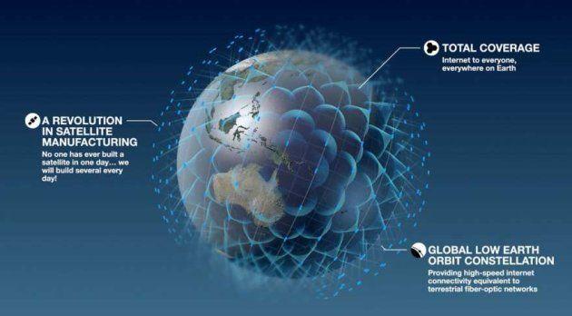 Le réseau de satellite imaginé par