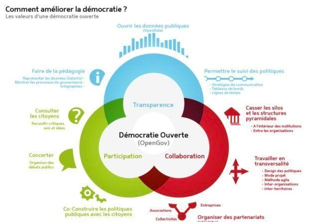 La démocratie de demain vue par Démocratie