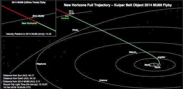 Ultima Thulé (en haut à gauche) avait été découvert en 2014 par le télescope