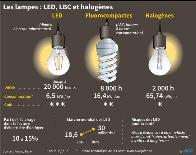 Les ampoules halogènes sont interdites à la vente à partir de ce 1er