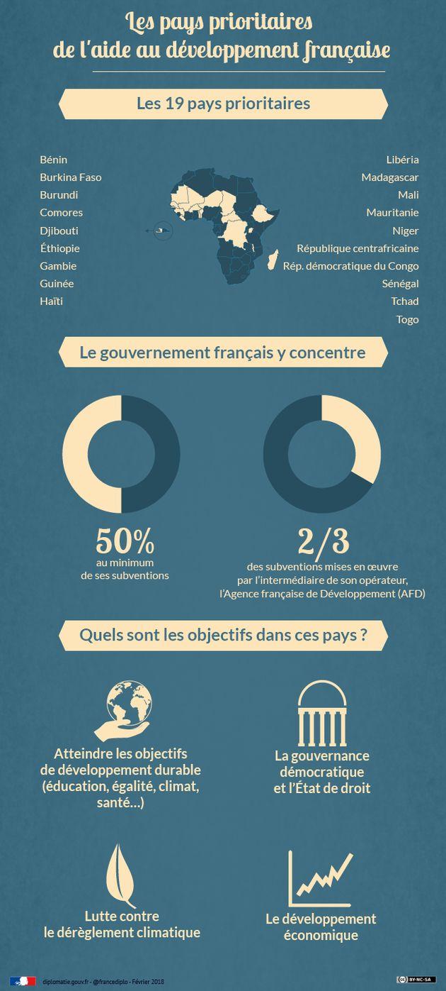 George Weah à l'Élysée, un tournant pour la politique d'aide de la France en