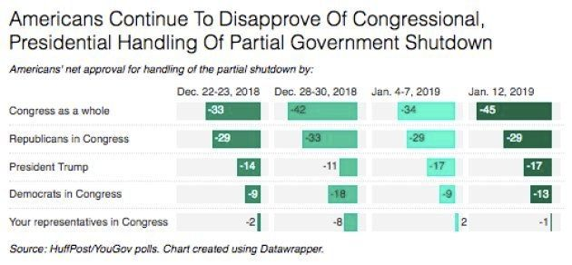 Les Américains n'approuvent toujours pas la gestion de la crise par le Congrès et le président. L'opinion...
