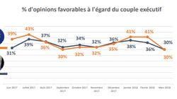 SONDAGE EXCLUSIF - La popularité de Macron s'effondre de 11 points (et à droite, c'est