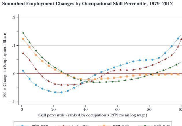 L'automatisation devrait créer deux fois plus d'emplois qu'elle n'en détruit, mais il y a un gros