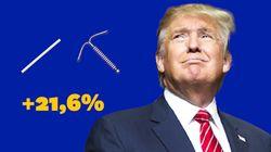 Après l'élection de Trump, les dispositifs de contraception de long terme ont augmenté de
