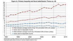 La France a résisté à la montée des inégalités grâce aux