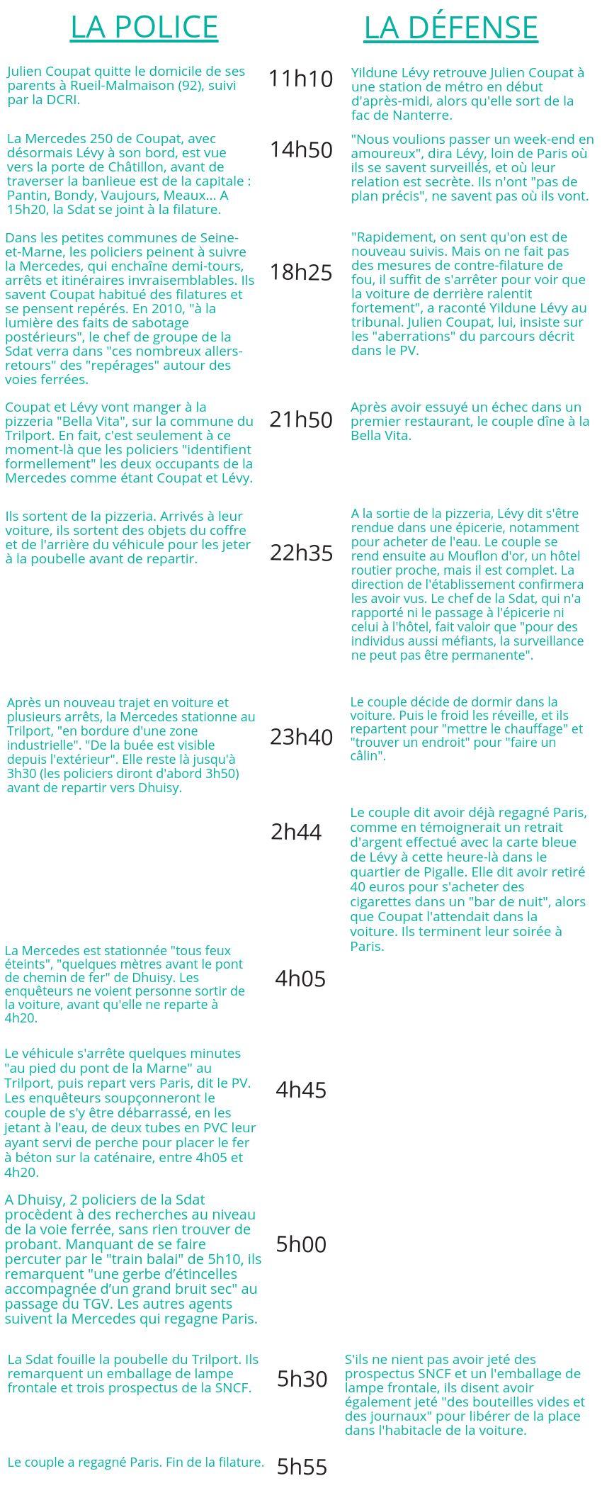 Tarnac : le récit de la nuit des sabotages SNCF, selon l'accusation et selon la