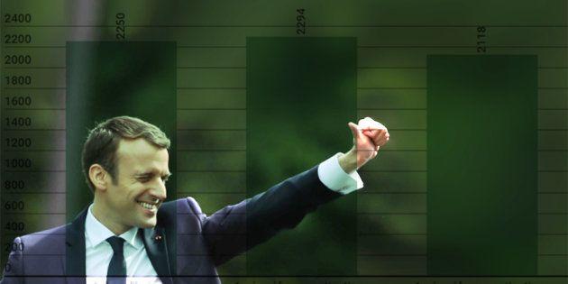 Réforme des impôts: La raison très marketing qui arrange Macron pour repousser l'impôt à la