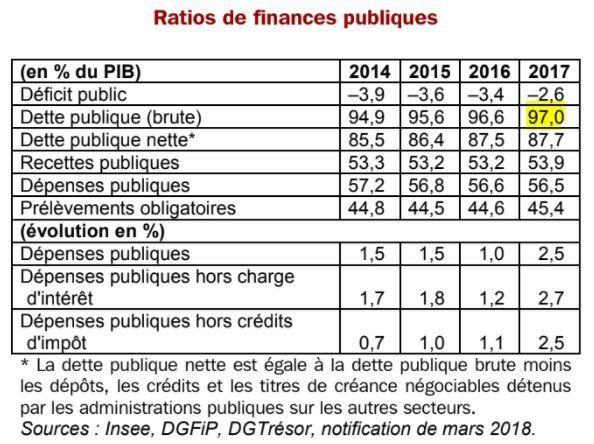 Déficit public: Pierre Moscovici met la France en garde, maintenant il faut éponger la