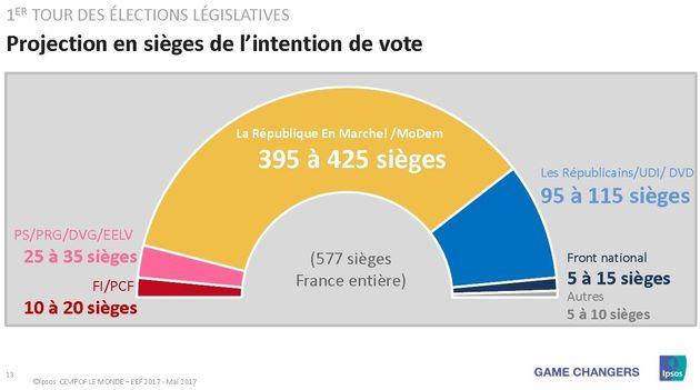 Pourquoi une trop grande victoire d'Emmanuel Macron aux législatives serait