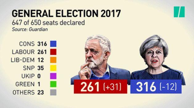 Résultat des élections en Grande Bretagne: Theresa May et les conservateurs perdent la majorité absolue...