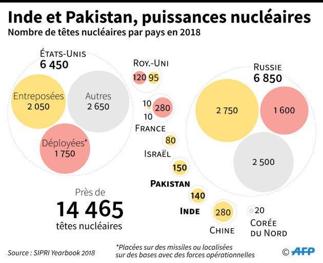 Nombre de têtes nucléaires par pays dans le monde, selon