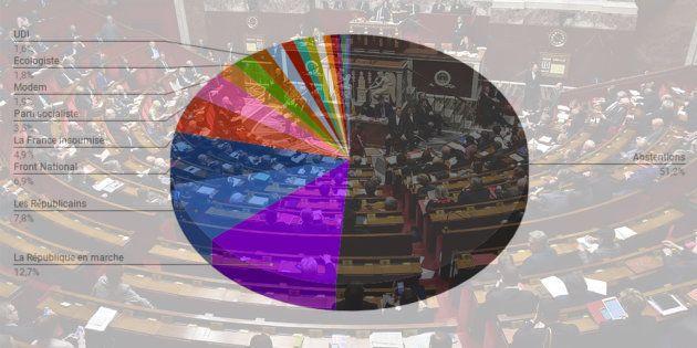 Résultats législatives 2017: L'autre façon de voir les scores du 1er tour, c'est celle qui inclut le...