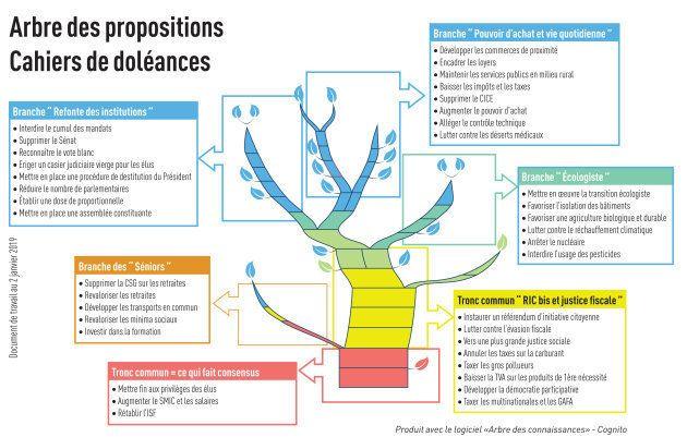 Un exemple de représentation en forme d'arbre de connaissances (cet exemple n'est pas issu des contributions...