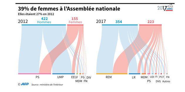 Résultats législatives 2017: un grand bond en avant vers la parité à l'Assemblée