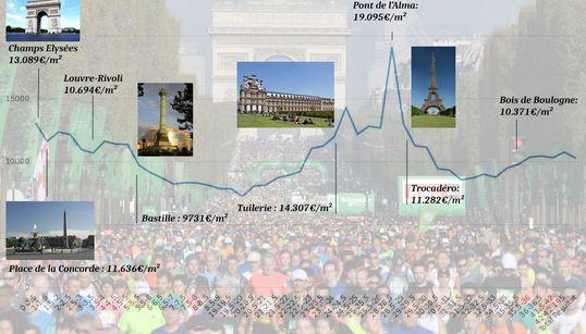 Découvrez notre courbe des prix de l'immobilier à chaque étape du marathon de