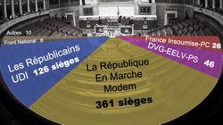 Reflux de la vague En Marche au second tour, la majorité absolue reste
