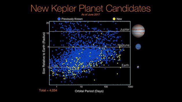 La Nasa a découvert dix nouvelles exoplanètes potentiellement