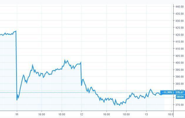 L'action de Boeing a perdu plus de 11% lors des deux séances de lundi et