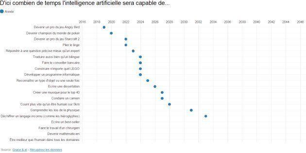 La date où les intelligences artificielles seront meilleures que nous pour différentes tâches (selon...