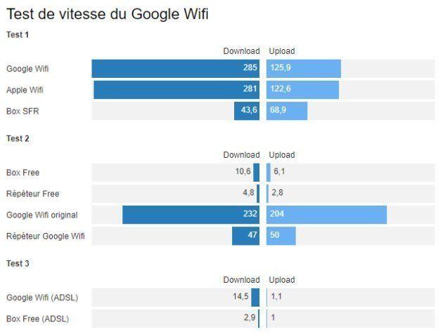 On a testé Google Wifi, le boitier qui va vous faire détester votre