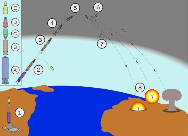 Schéma de fonctionnement d'un missile intercontinental américain (minuteman