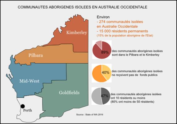 Fermeture des communautés aborigènes, de l'incurie à l'abandon, c'est toujours