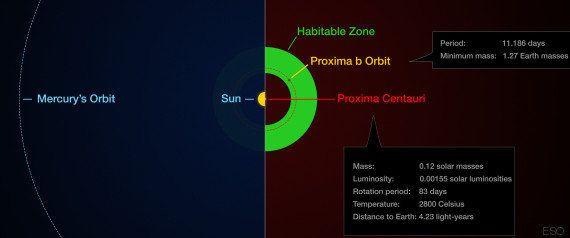 Proxima b, une exoplanète