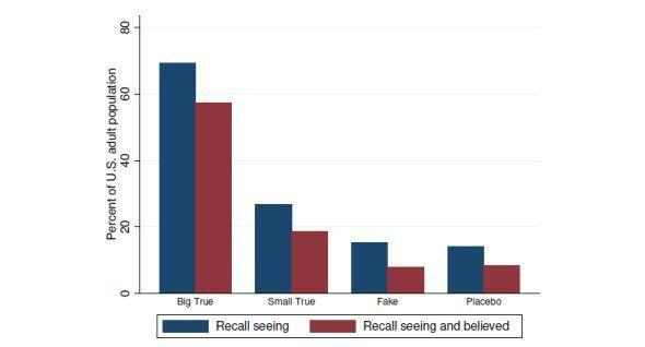 Ces chercheurs ont analysé l'impact des