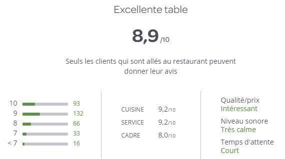 Les internautes essayent de ruiner la réputation du Cénacle à Tremblay, le restaurant qui a refusé de...