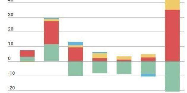 Impôts: les vrais gagnants du quinquennat Hollande (et les