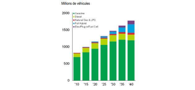 Est-il réaliste de bannir les voitures à essence d'ici 2040