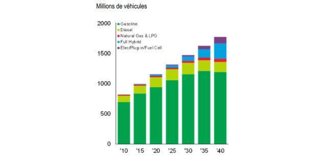 Est-ce possible de bannir les voitures à essence d'ici 2040