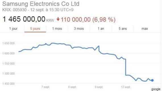 Le Galaxy Note 7 est une bombe ambulante, y compris pour le cours de bourse de
