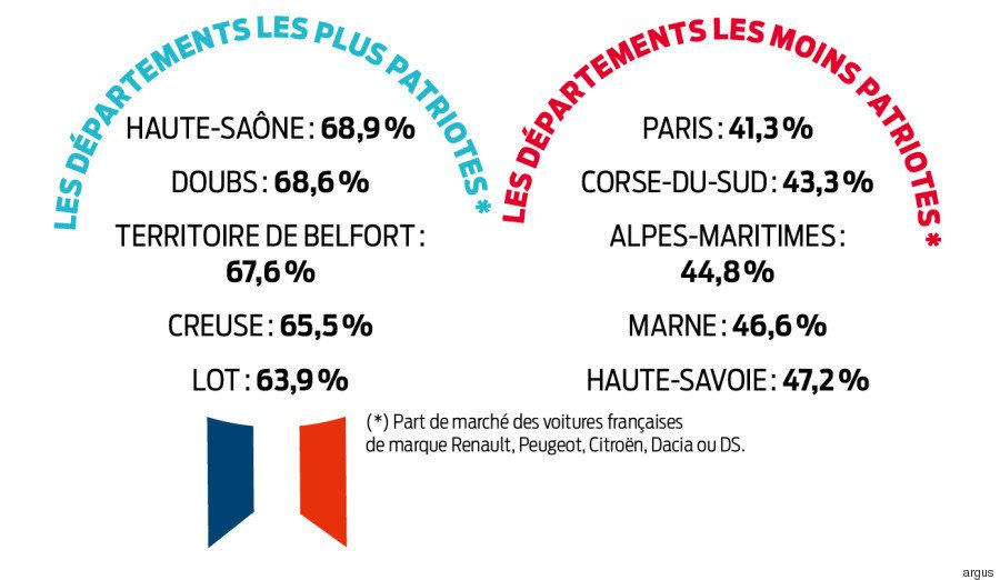 La carte des départements qui achètent le plus d'automobiles françaises (et les