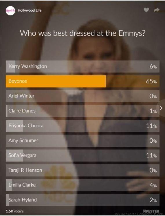 Beyoncé a perdu aux Emmy Awards et c'est