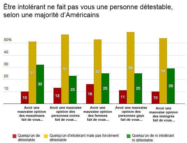Avant l'élection présidentielle, une majorité d'Américains estiment qu'être intolérant n'est pas