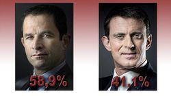 Benoît Hamon large vainqueur face à Manuel Valls au second